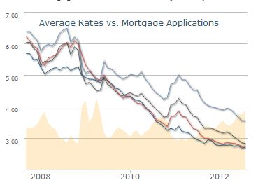 Mortgage Rates near all-time lows in July