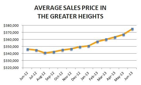Houston Heights Market Update – June 2013