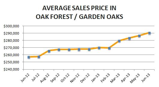 Oak Forest Market Update – June 2013