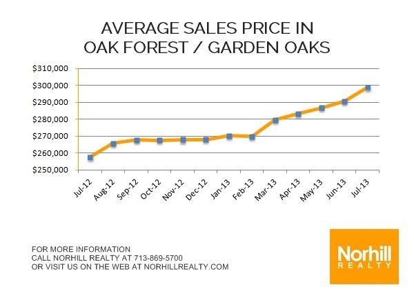 Oak Forest Market Update – July 2013
