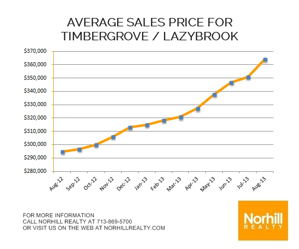 Timbergrove / Lazybrook Market Update – August 2013