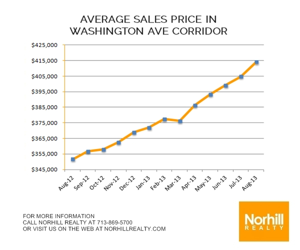 Washington Corridor Market Update – August 2013