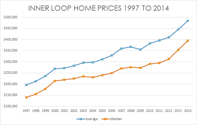 How will Oil Prices affect Inner Loop home prices?